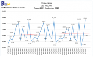 FDI in China rebounds in September 2017.