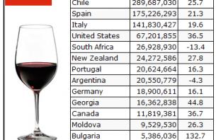 Ръст на износа на Българско Вино в Китай!