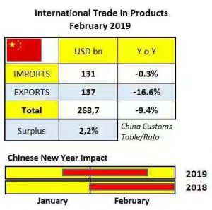 Trends in China's trade