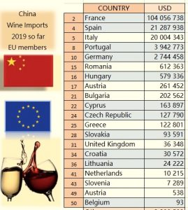 wine impot in china from Bulgaria