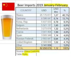 Beer import in China