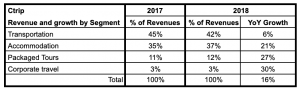 Ctrip Financial Results