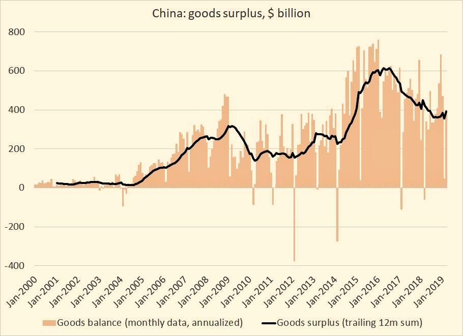 Вносът на Китай спадна през март
