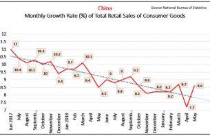 Ръст на потреблението в Китай през месец Май