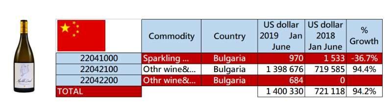 Bulgarian Wine in China since beginning of2019