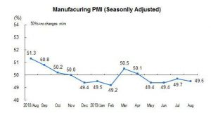 China Purchasing Managers Index for August 2019