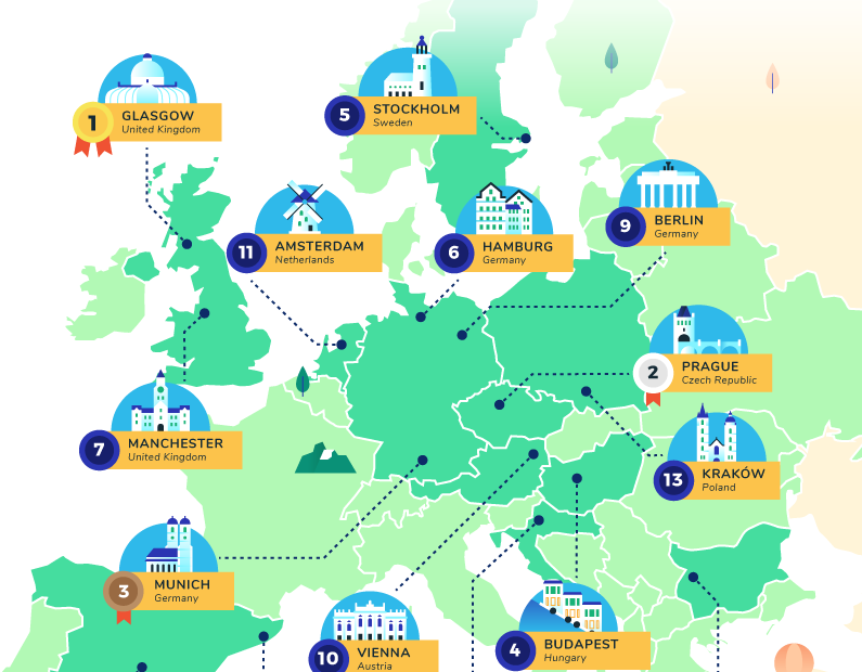 Top 15 and Sofia best european cities for new graduates