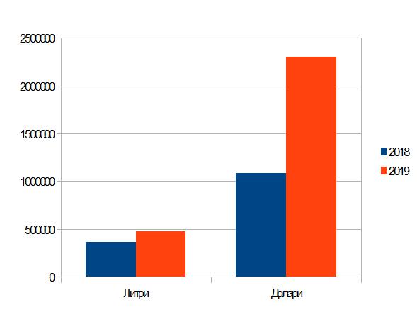 Ръст на продажбите на българско вино в Китай