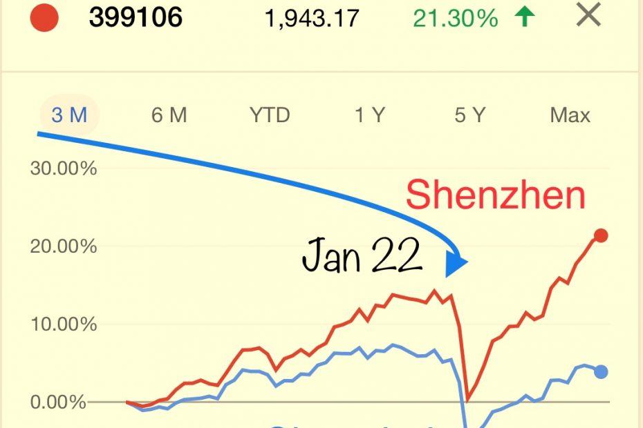 Shanghai and Shenzhen stock exchange