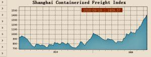 Индекса на контейнерните превози от Шанхай