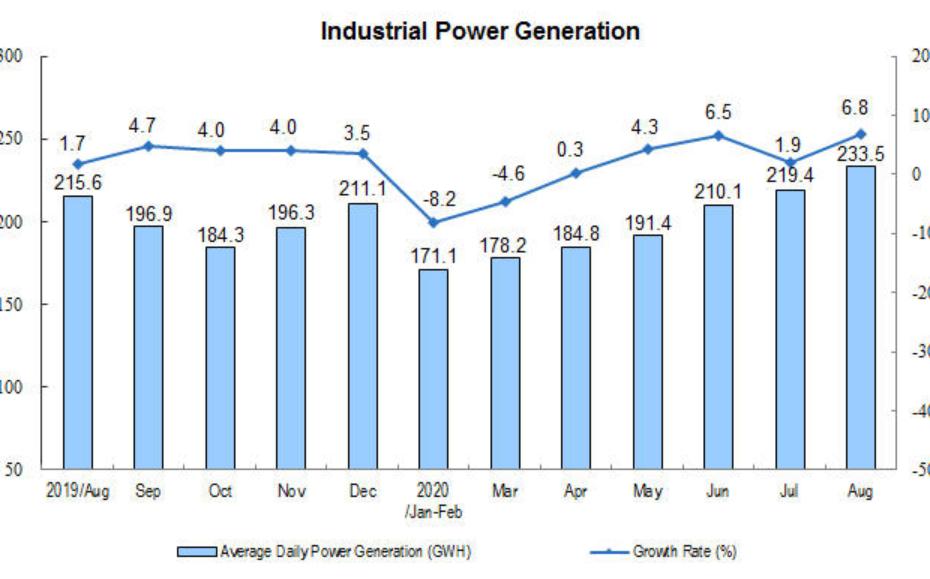 Индустриално производство на електроенергия в Китай