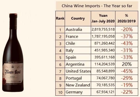 Продажбите на вино в Китай