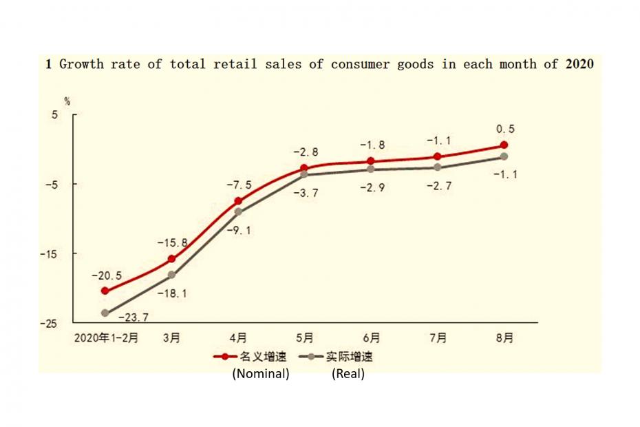 Темп на растеж на общите продажби на дребно на потребителски стоки през всеки месец на 2020 г.