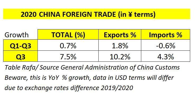 Износа на Китай достигна 10.2% за първите 9 месеца на годината