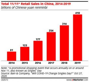 China Retail Sales recovery