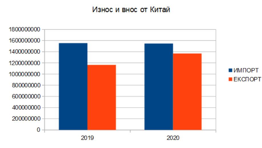 Внос и износ 2019-2020