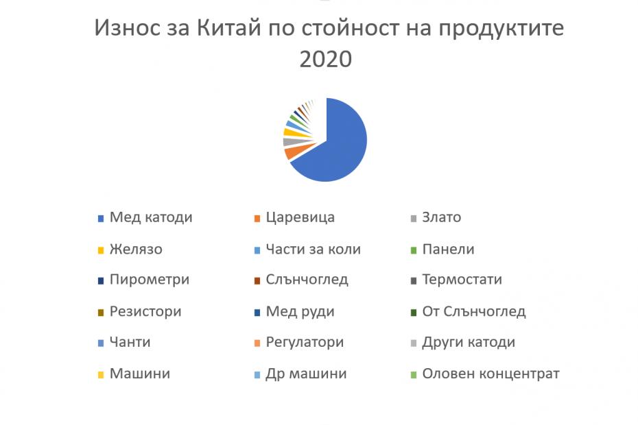 Структура на износа за Китай през 2020 година