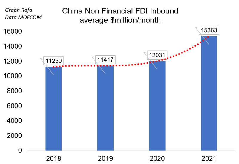 Чужди инвестиции в Китай