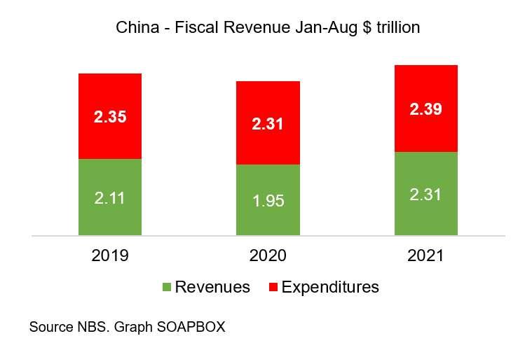 Фискалните приходи на Китай са се увеличили с 18,4 процента за първите 8 месеца.